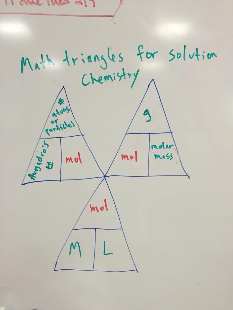 Mole Conversions Chemistry Pinterest Chemistry Teaching