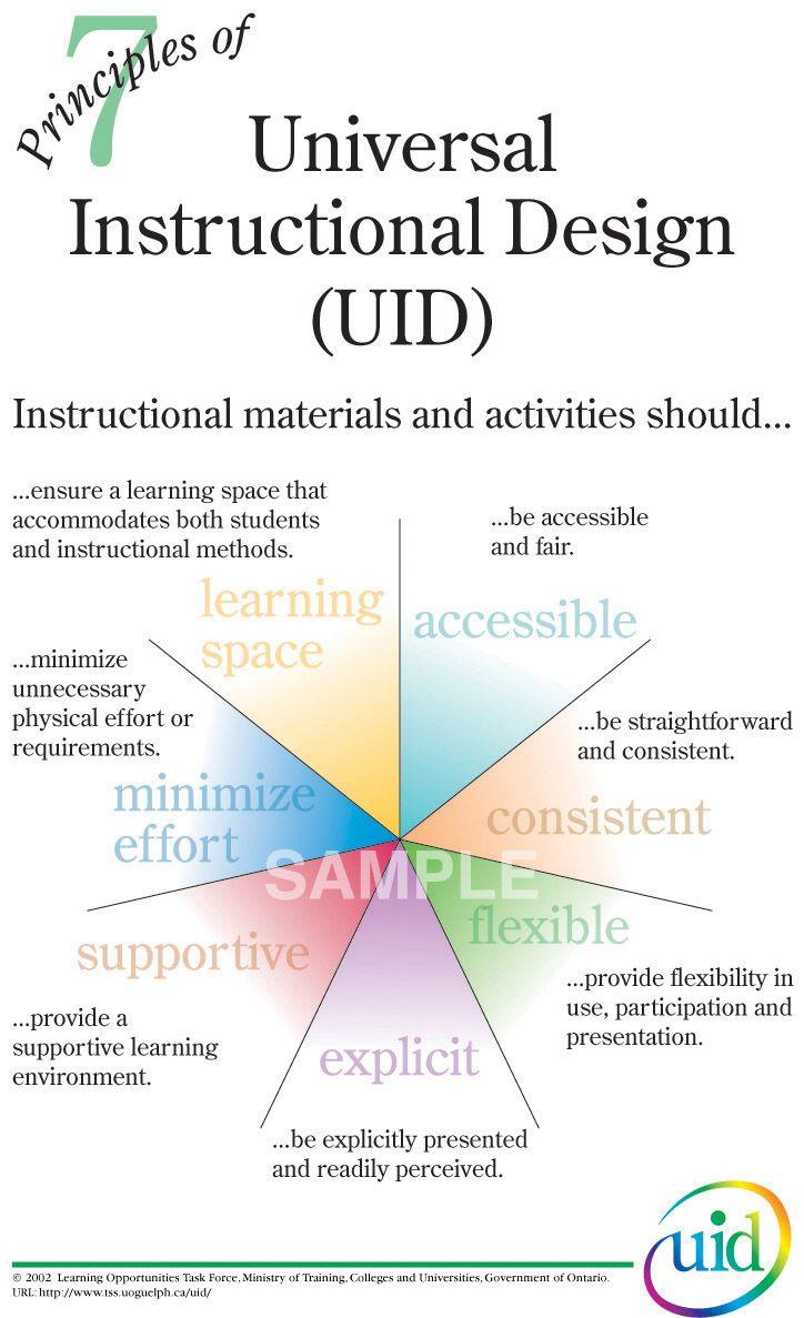Poster Full Size Instructional Design Curriculum Design Inclusive Education