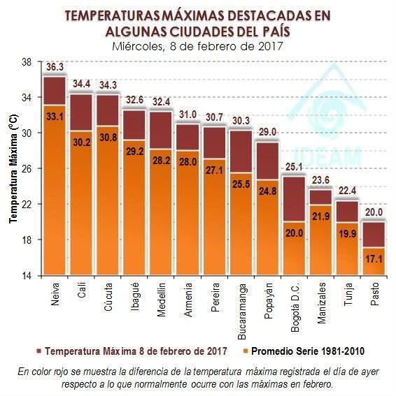 #ATENCIÓN Conoce las ciudades donde se presentaron las máximas temperaturas en el día de ayer