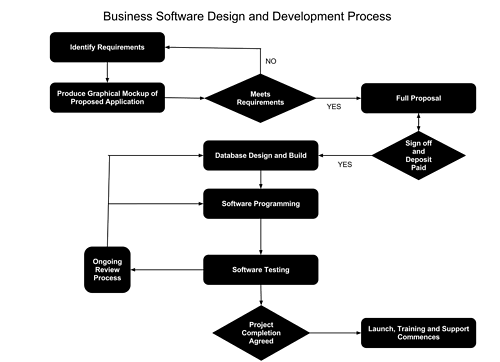 Business Intelligence Software Design And Development Process Business Software Software Design Business Intelligence