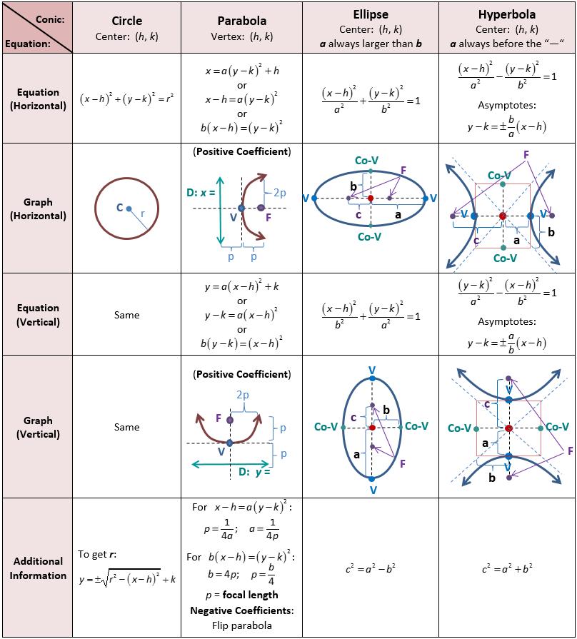 Algebra 2 worksheet parabola circle and ellipse