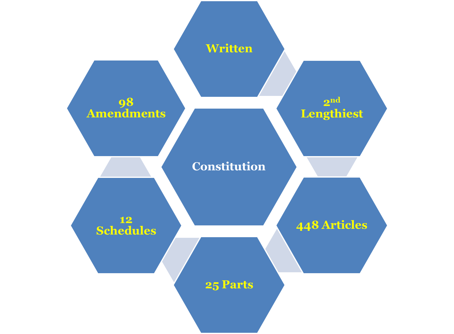 hight resolution of features of indian constitution preamble