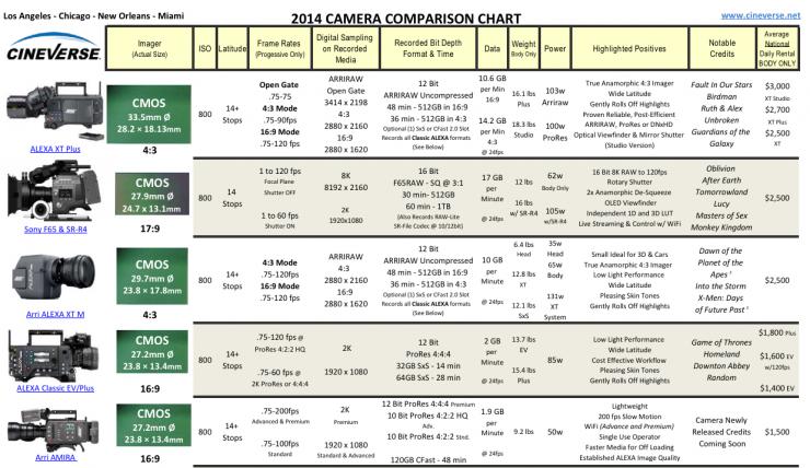 digital camera comparison chart