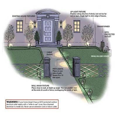 How to put in landscape lighting step guide walkways for Landscape lighting plan