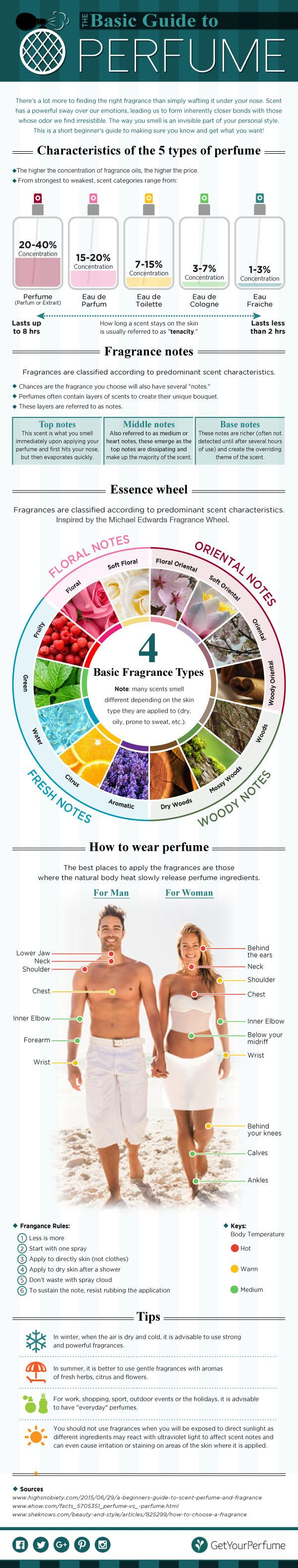 How to Wear Perfume, Perfume, Choosing the Right Scent ...