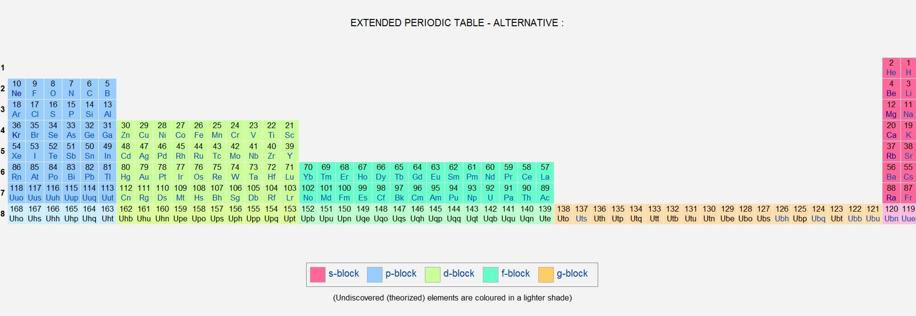 extended periodic table - alternativerasko jovanovic (2012