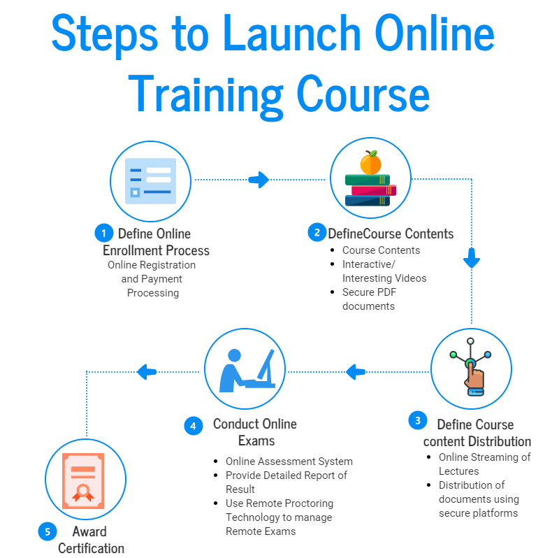 How To Launch Your Online Training And Assessment