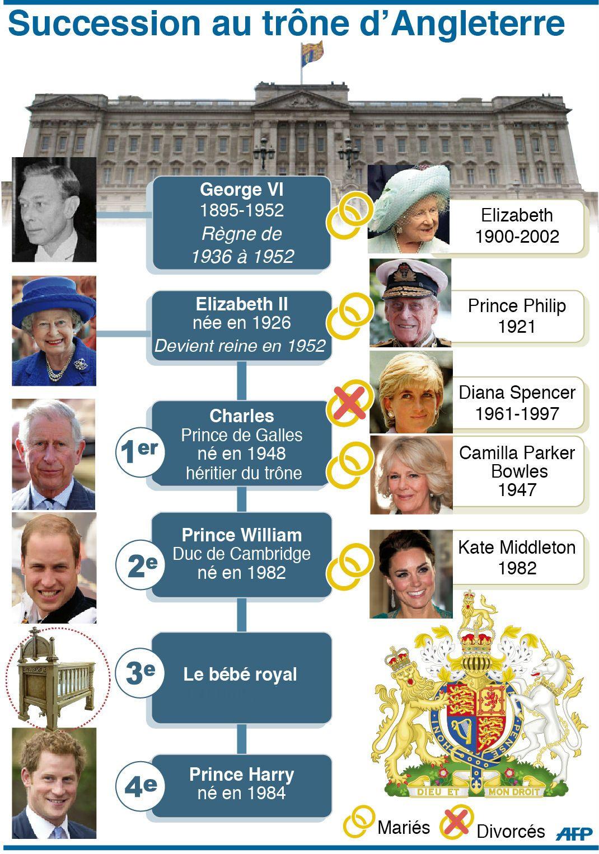 Le Bebe De Kate Et William 3e Dans L Ordre De Succession