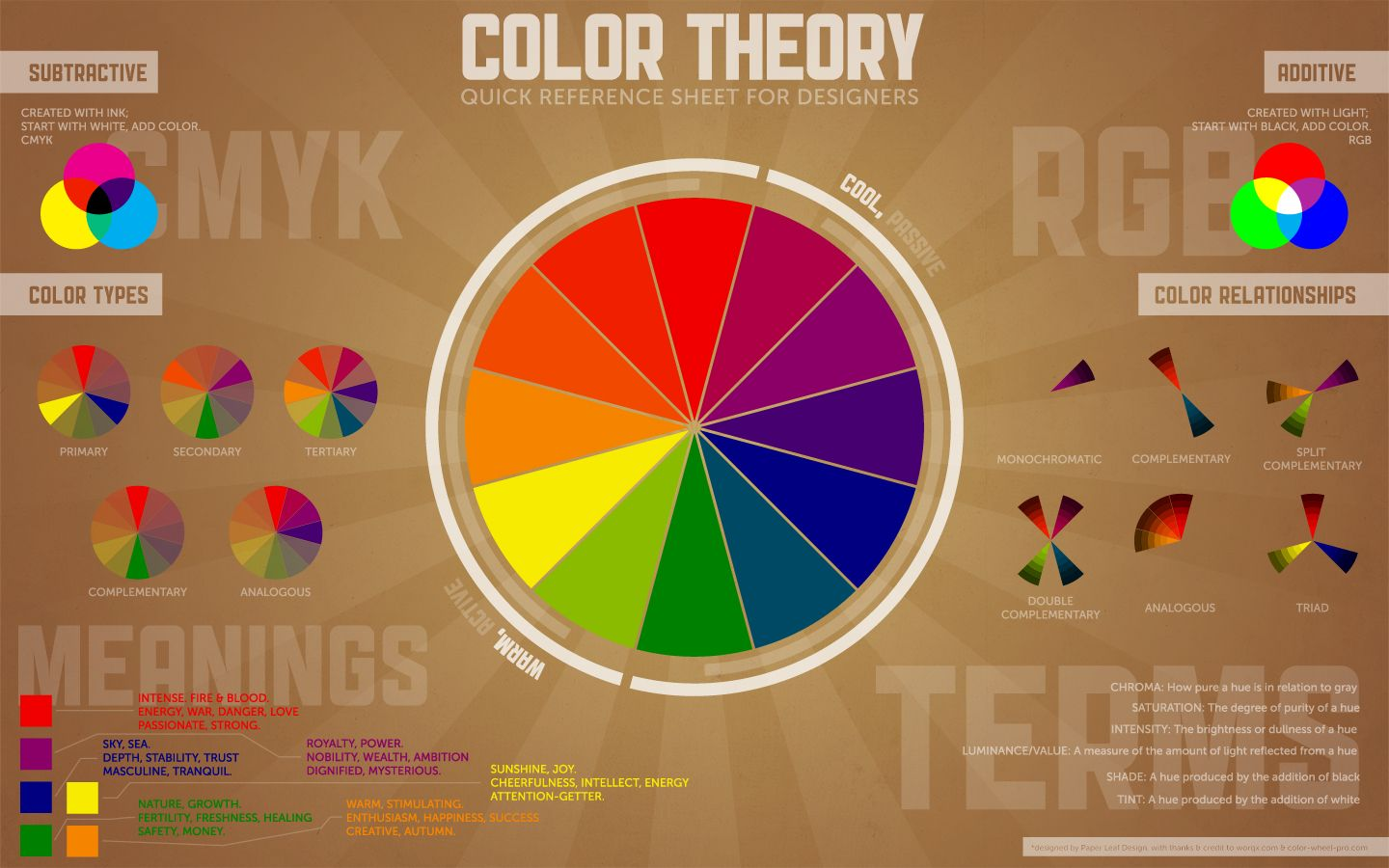 Color Theory Chart!