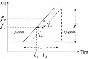 FMCW Radar level transmitter Working Principle | Process Technology