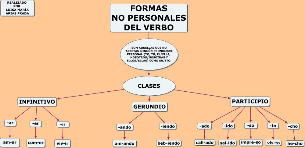 Formas No Personales Del Verbo Verbos Mapa Conceptual Y Formas