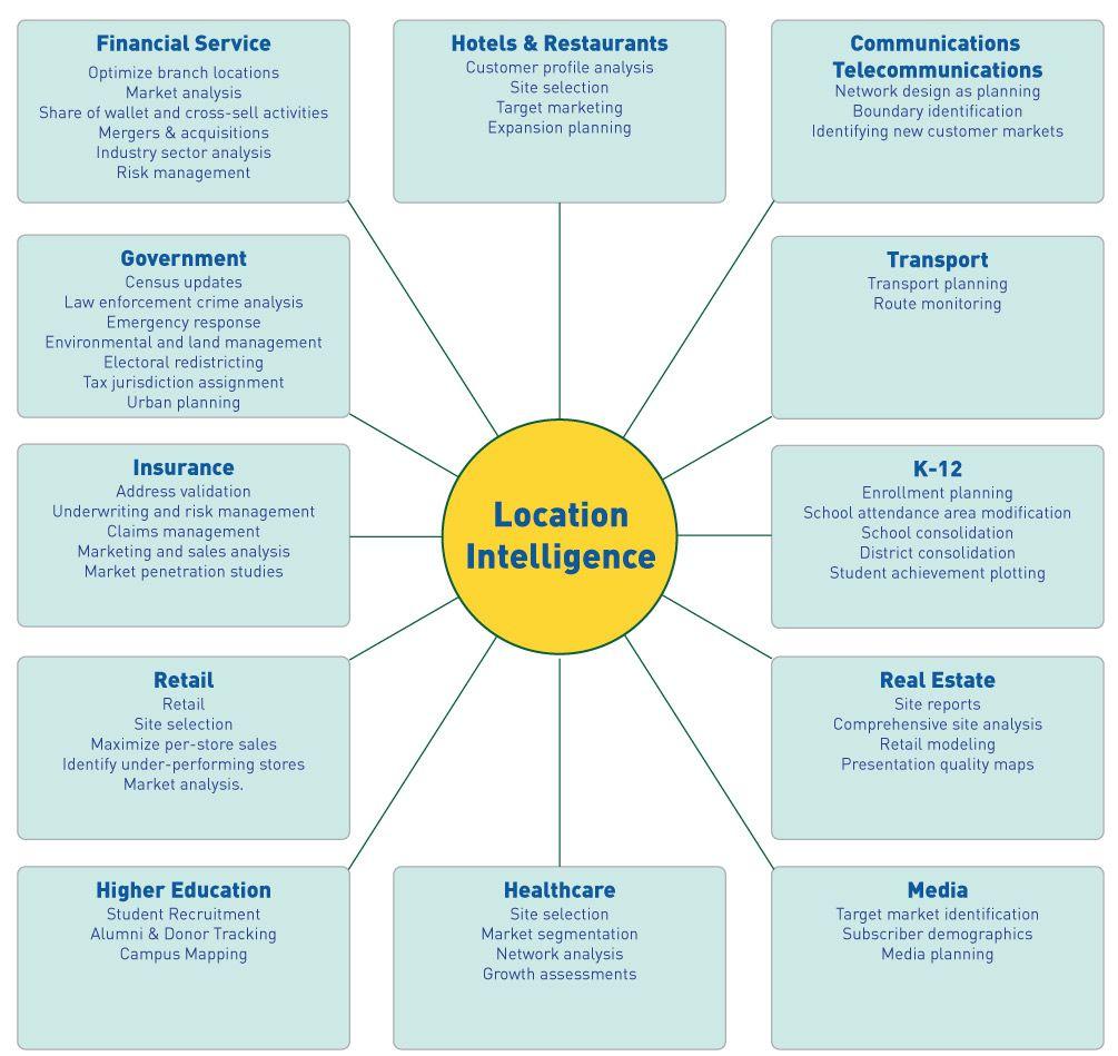 Locint Risk Management Locations Optimization