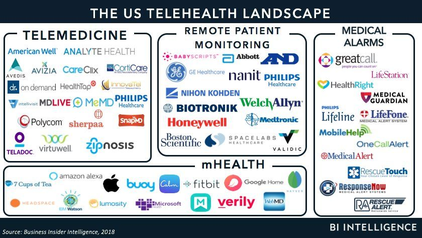The Us Telehealth Market The Market Drivers Threats And Opportunities For Incumbents And Newcomers Telehealth Health Quotes Motivation Ge Healthcare