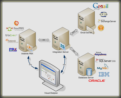 Apstel Integration Server (IS) is powerful application