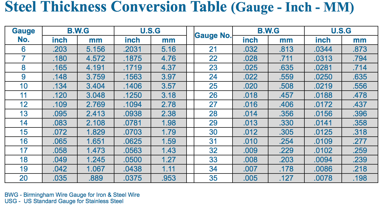 Steel Thickness Conversion Table Gauge Inch Mm Sheet Metal Gauge How To Make Rings Metal Working