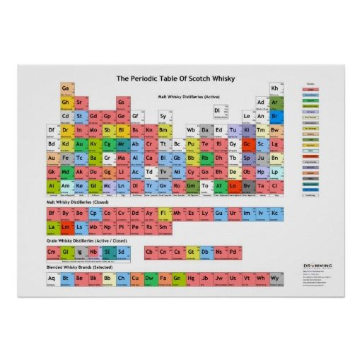 The Periodic Table of Scotch Whisky Poster Periodic table, Scotch - best of periodic table with charges hd