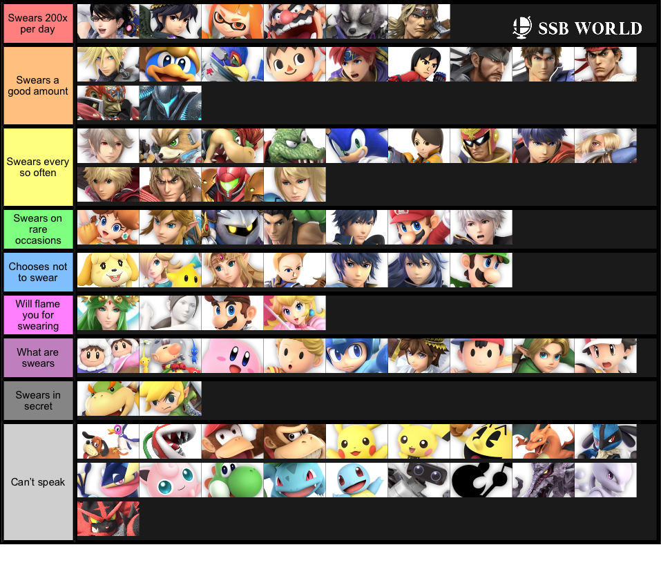 How Much The Roster Swears Smash Ultimate Tier Lists Smash Bros Funny Smash Bros Super Smash Bros Memes