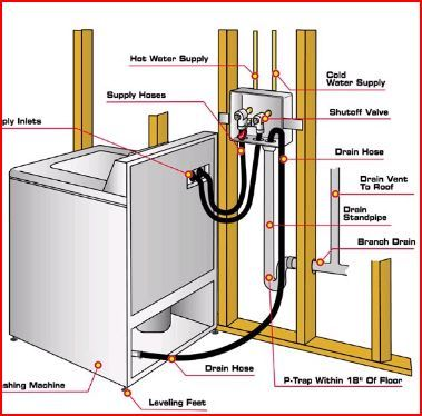 Washing Machine Drain And Feed Line Diagram Laundry Room