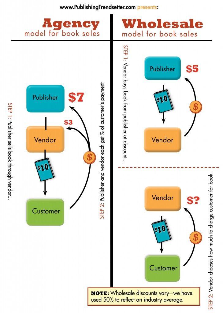 Publishing Trendsetter's Explanation Of The Agency Model