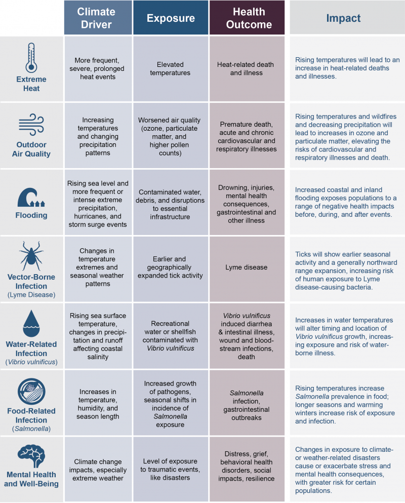 Figure Es1 Examples Of Climate Impacts On Human Health Water
