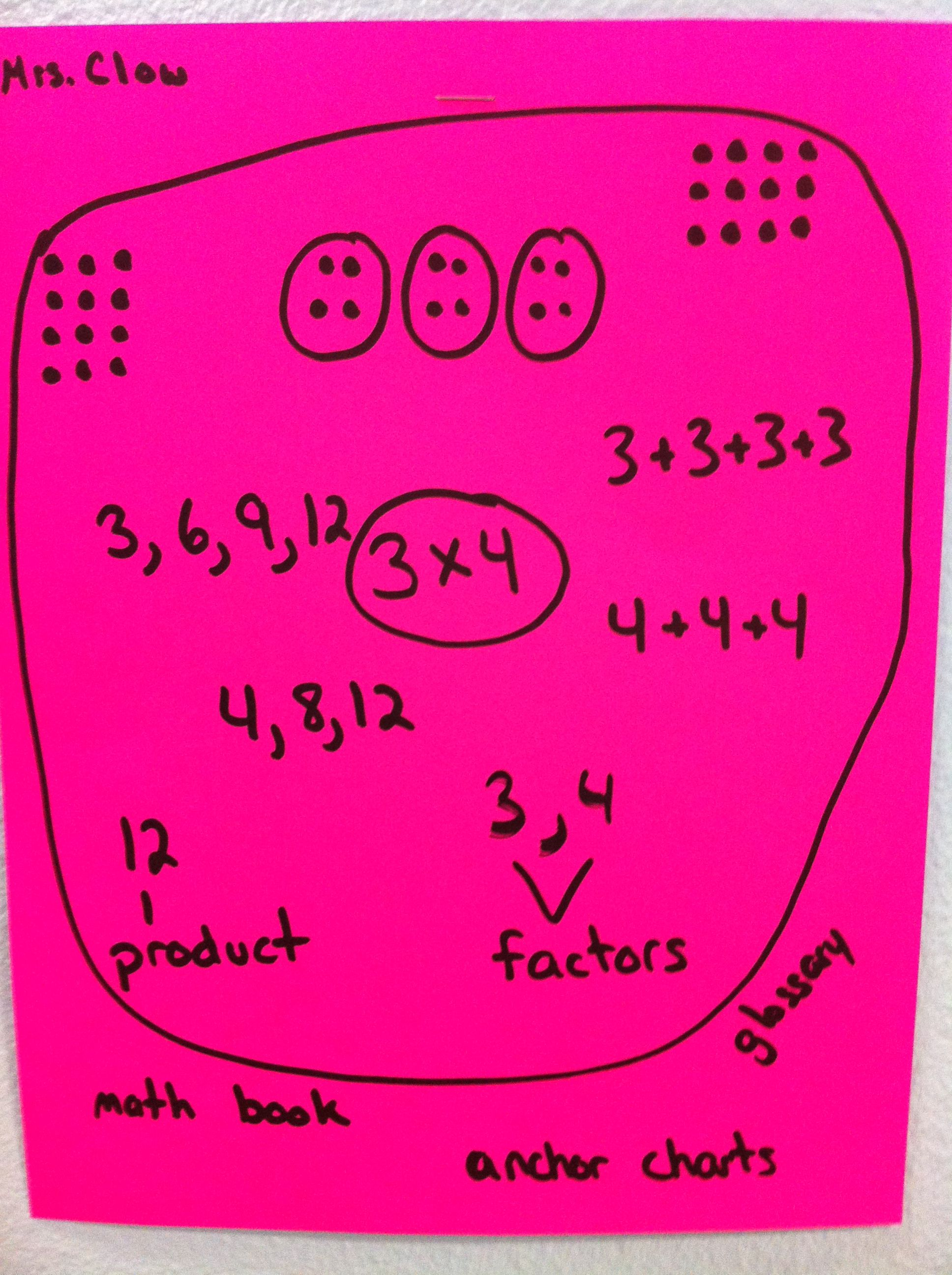 Circle Thinking Map For Multiplication Using Different