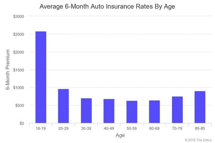 Ten Average Car Insurance Prices Rituals You Should Know In 16