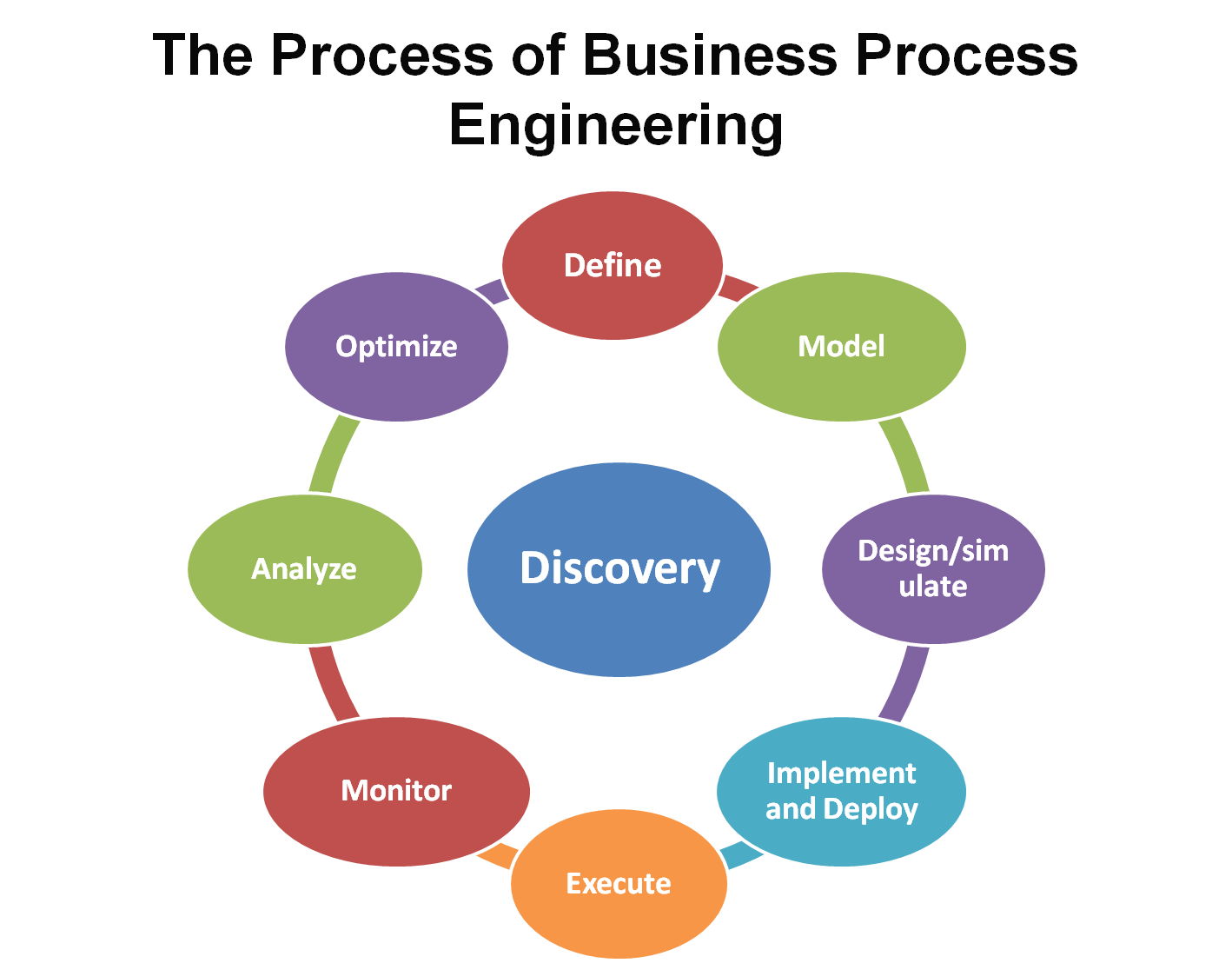 The task analysis process pros and cons