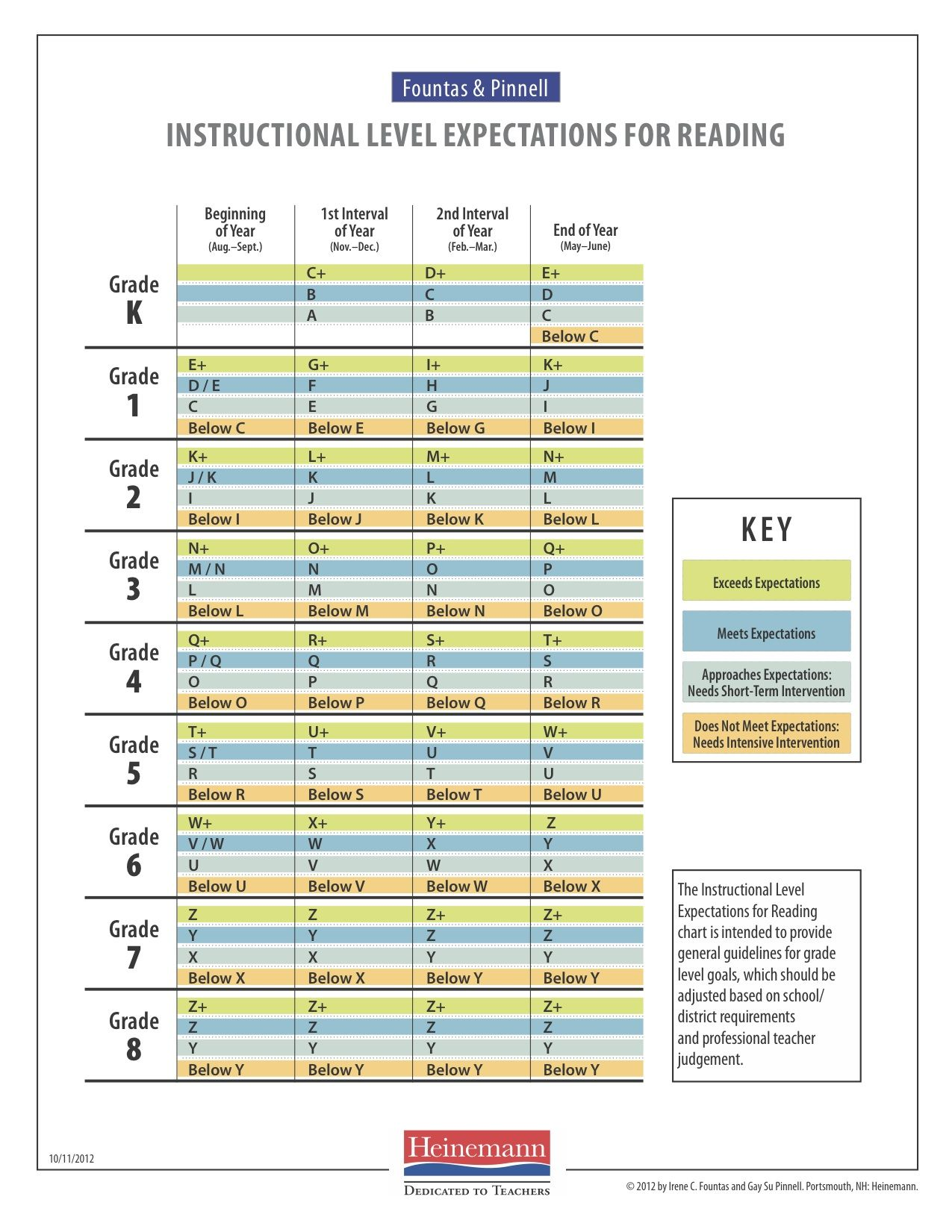 New Fountas And Pinnel Reading Levels