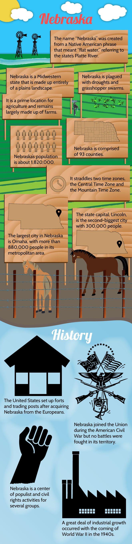 Infographic Of Nebraska Fast Facts Nebraska Pinterest - Is nebraska in the united states