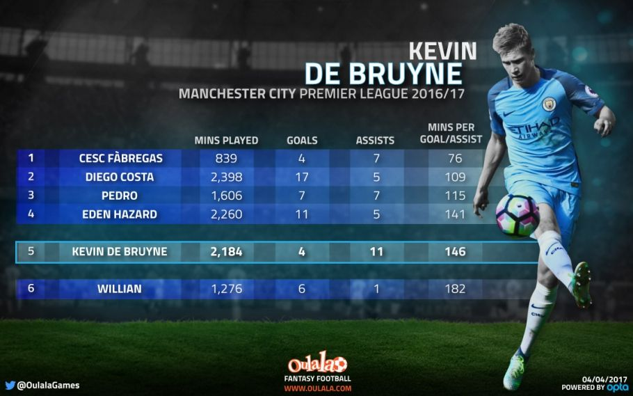 Stats show Kevin De Bruyne wouldn't get into Chelsea's ...