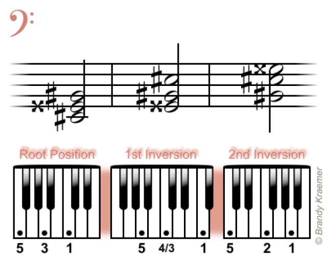 Easy Minor Chords For Piano Pianos And Bass