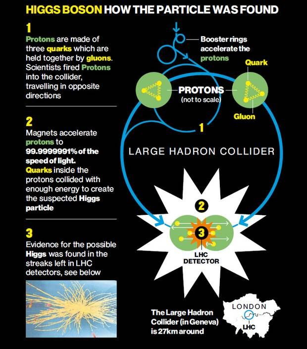 Higgs Boson News Articles - The Independent How the particle was found...