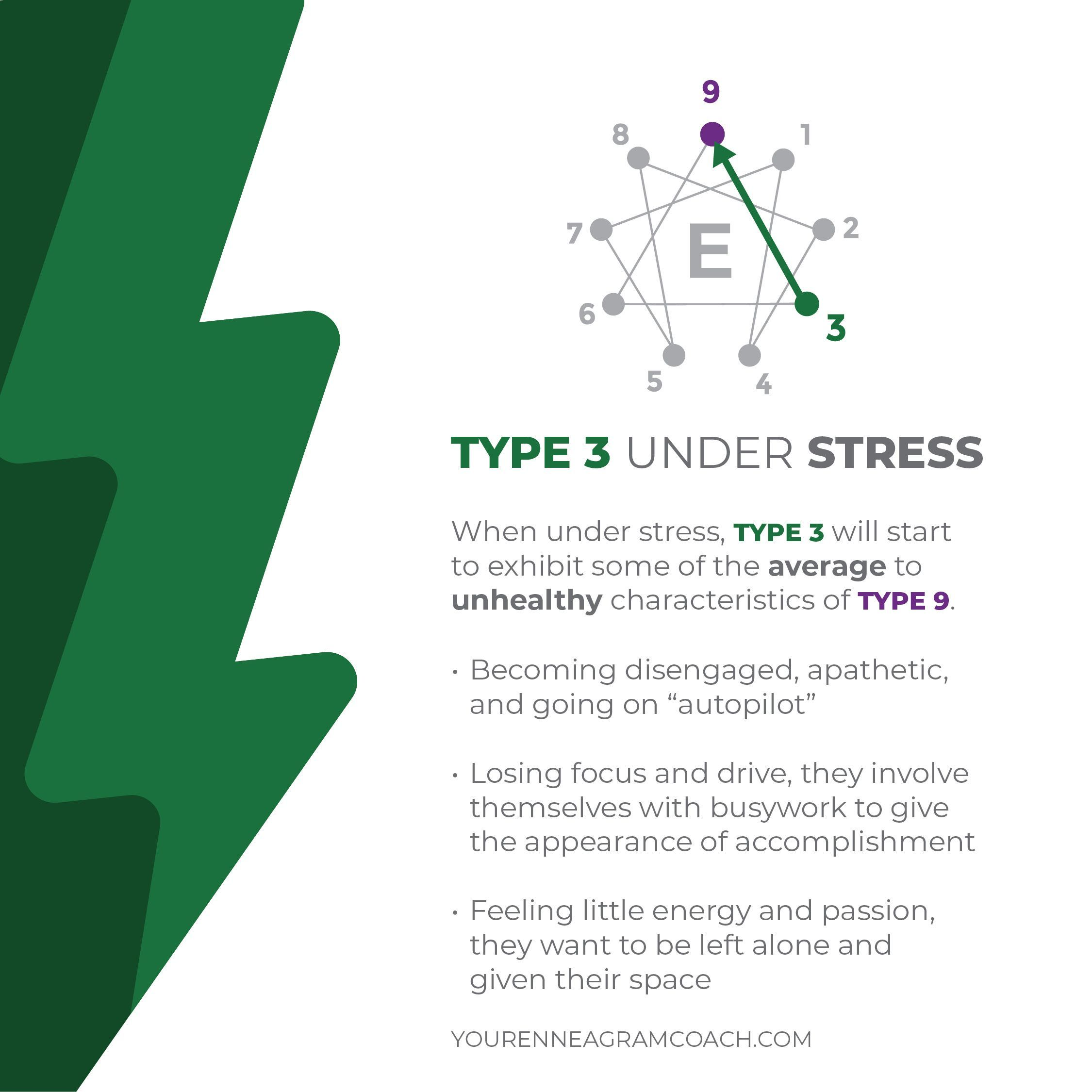Type 3, as you look at your personality's typical stress ...