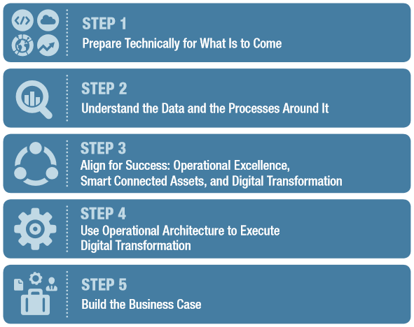 Technology Steps Operational Excellence Digital Transformation Business Case
