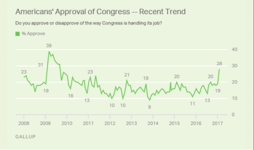 Dont look now but Congress is getting more popular!...