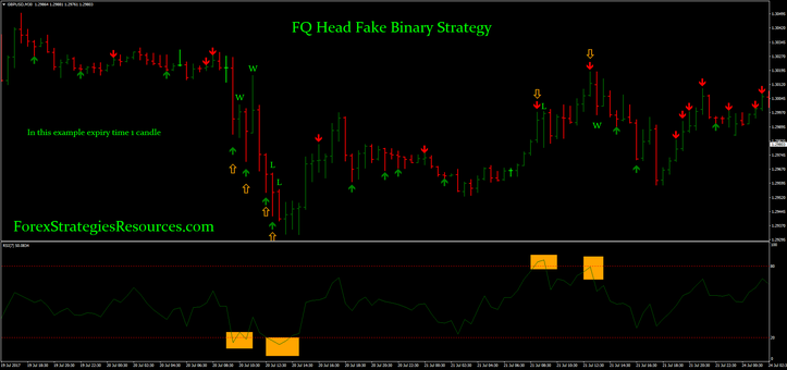 Binary trading hack strategy that works