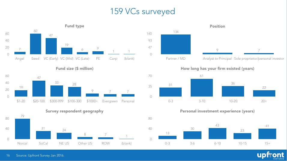 The Full Dataset on What a #VC is Thinking on #Funding in 2016 - @msuster http://rtag.co/jkBZ #startup