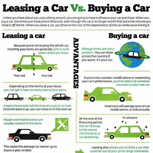 lease vs buy car lease car vs buying