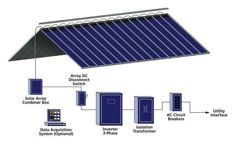 Image Result For Bipv Systems Solar Panels Solar Roof Solar