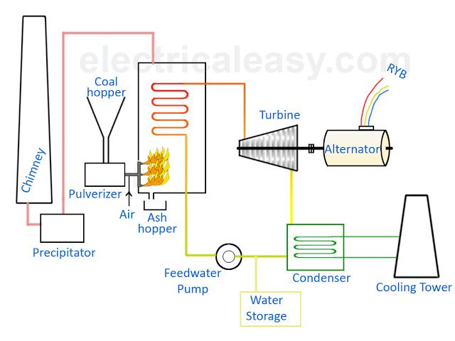 Basic Layout And Working Of A Thermal Power Plant Thermal Power