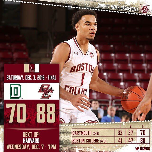 Jerome Robinson scored 27 points for the second game in a row as the #BCEagles beat Dartmouth on Saturday. #bcbasketball #accbasketball #ncaabasketball