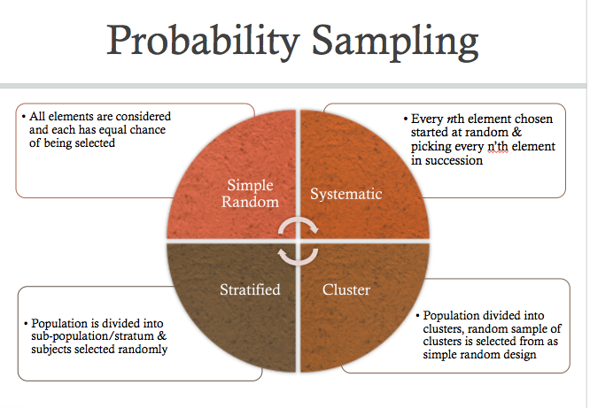 Probability Sampling Methods - this'll come in handy WHEN I start ...