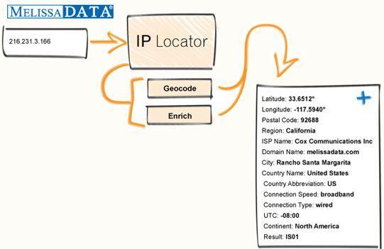 Ip address location lookup melissa
