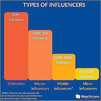 Types Of Influencers Source Jeffbullas Com Influencer Method