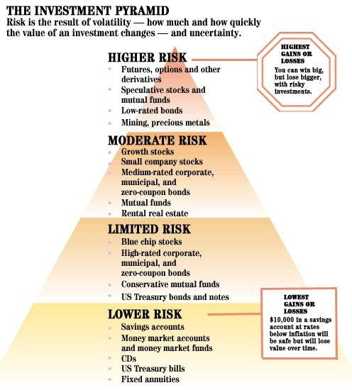 Investment risk tolerance pyramid also accounting pinterest rh