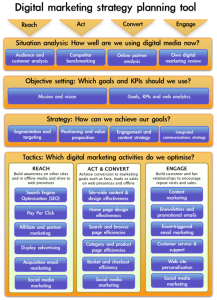 Marketing Plan Example Digital Marketing Strategy HttpBlogabout