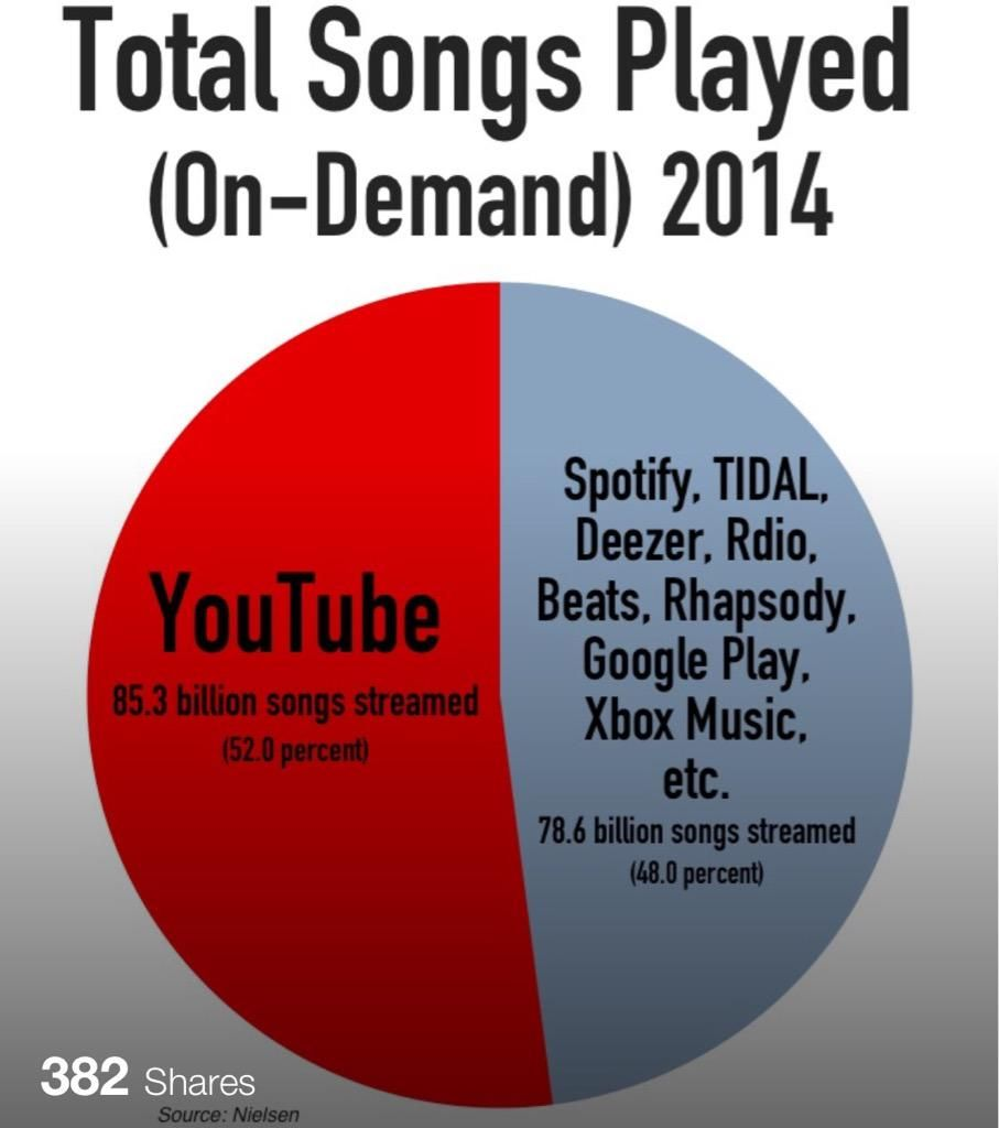 Why the #music industry is starting to hate @YouTube? http://www.digitalmusicnews.com/permalink/2015/07/27/why-the-music-industry-is-starting-to-hate-youtube… (via @dougscripts > @digitalmusicnws)