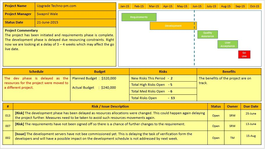 Project Status Report Template Free Downloads 10 Samples Project