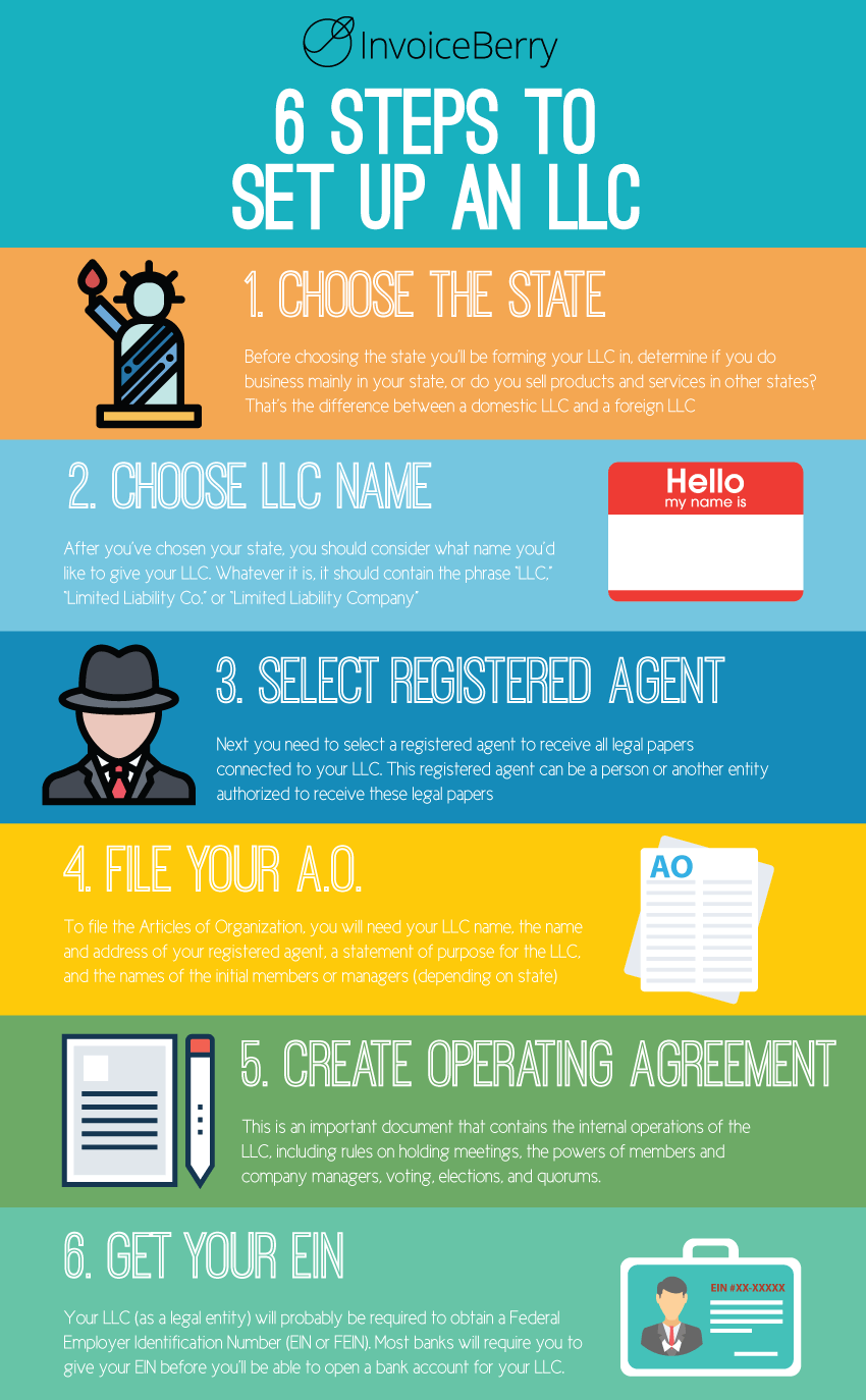 Get to know how to set up an LLC & start your successful