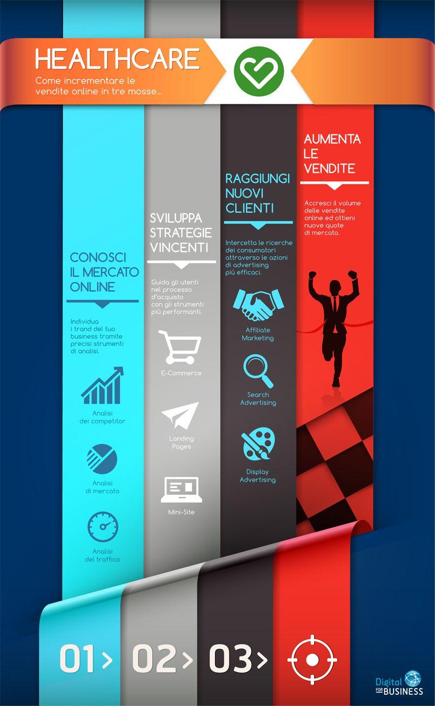 Healthcare: Come incrementare le vendite online in 3 mosse.